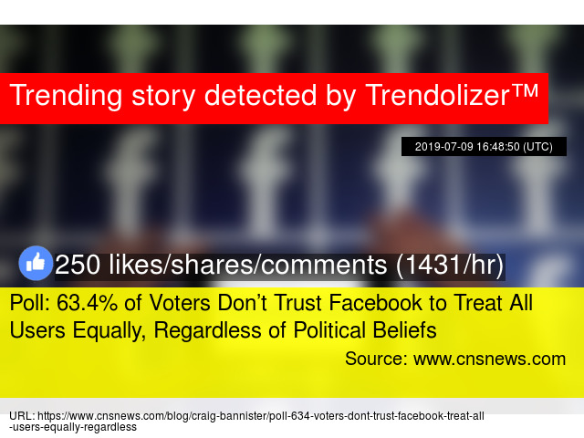 Poll: 63 4% of Voters Don't Trust Facebook to Treat All
